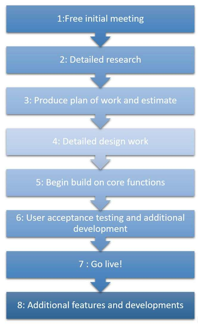The database design process